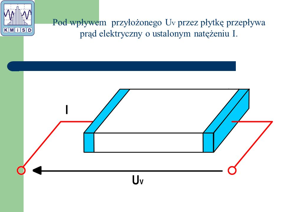 Pod wpływem przyłożonego U v przez płytkę przepływa prąd elektryczny o ustalonym natężeniu I.