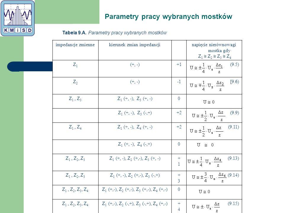 Parametry pracy wybranych mostków Tabela 9.A.