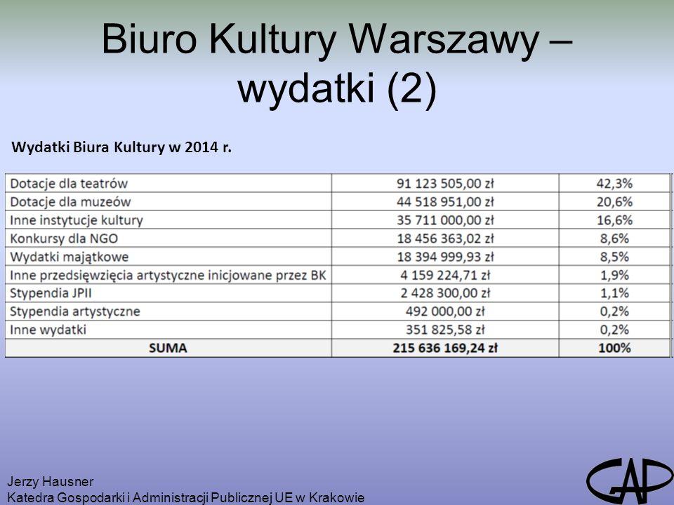 Biuro Kultury Warszawy – wydatki (2) Jerzy Hausner Katedra Gospodarki i Administracji Publicznej UE w Krakowie Wydatki Biura Kultury w 2014 r.