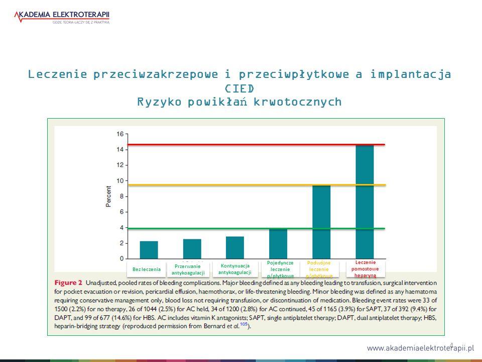 4 Leczenie przeciwzakrzepowe i przeciwpłytkowe a implantacja CIED Ryzyko powikłań krwotocznych Bez leczenia Przerwanie antykoagulacji Kontynuacja anty