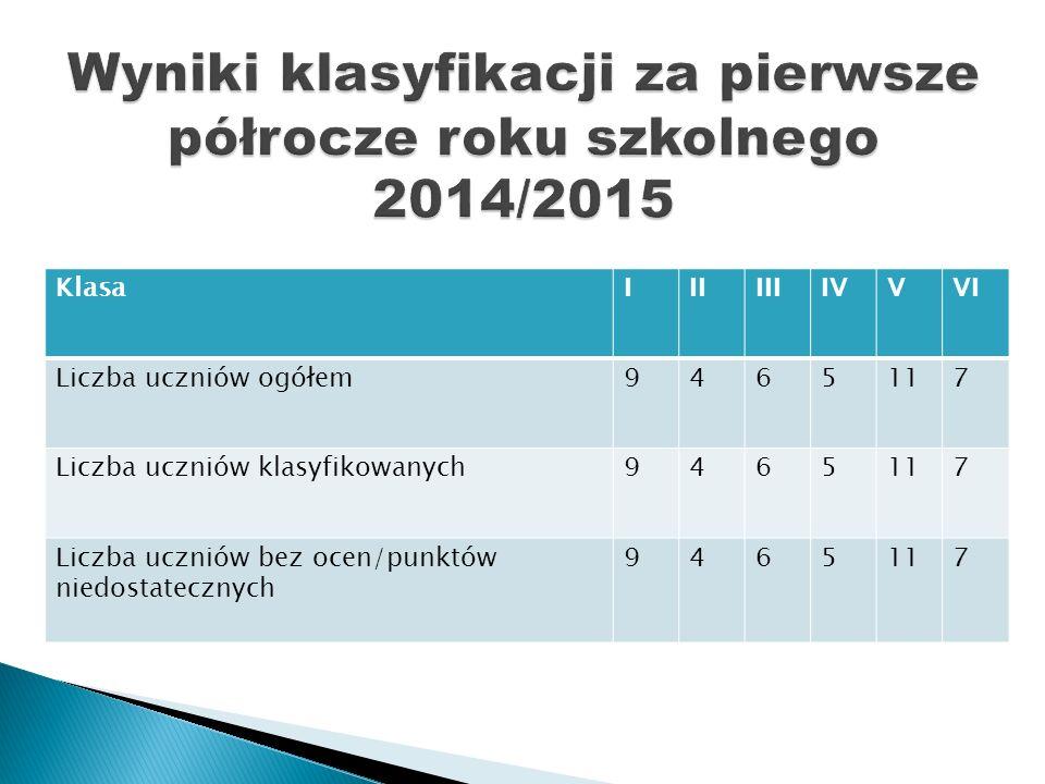 KlasaIIIIIIIVVVI Liczba uczniów ogółem9465117 Liczba uczniów klasyfikowanych9465117 Liczba uczniów bez ocen/punktów niedostatecznych 9465117