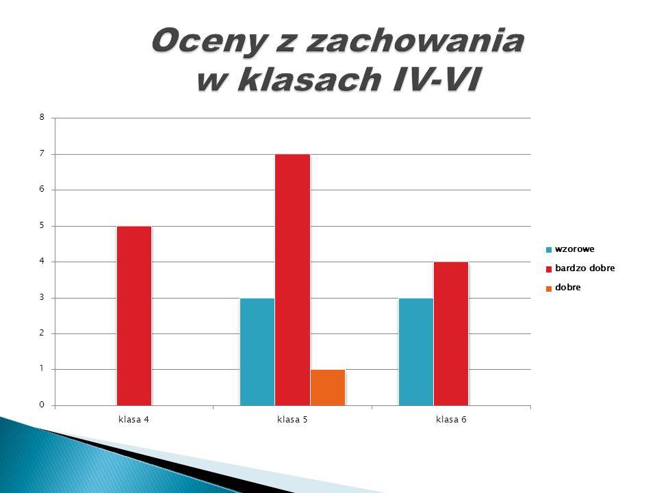 Nie opuścili ani jednego dnia: Jan Kędzierski kl.2, Jacek Markus kl.