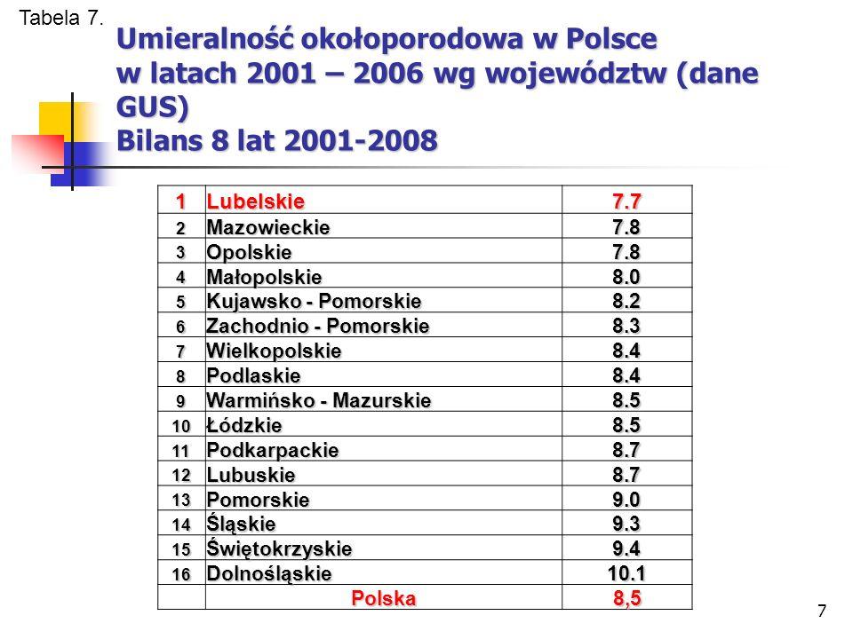 7 Umieralność okołoporodowa w Polsce w latach 2001 – 2006 wg województw (dane GUS) Bilans 8 lat 2001-2008 1Lubelskie 7.7 2Mazowieckie 7.87.87.87.8 3Opolskie 7.87.87.87.8 4Małopolskie 8.08.08.08.0 5 Kujawsko - Pomorskie 8.28.28.28.2 6 Zachodnio - Pomorskie 8.3 7Wielkopolskie 8.4 8Podlaskie 8.48.48.48.4 9 Warmińsko - Mazurskie 8.5 10Łódzkie 8.58.58.58.5 11Podkarpackie 8.78.78.78.7 12Lubuskie8.7 13Pomorskie 9.09.09.09.0 14Śląskie 9.39.39.39.3 15Świętokrzyskie 9.49.49.49.4 16Dolnośląskie 10.1 Polska 8,5 8,5 Tabela 7.