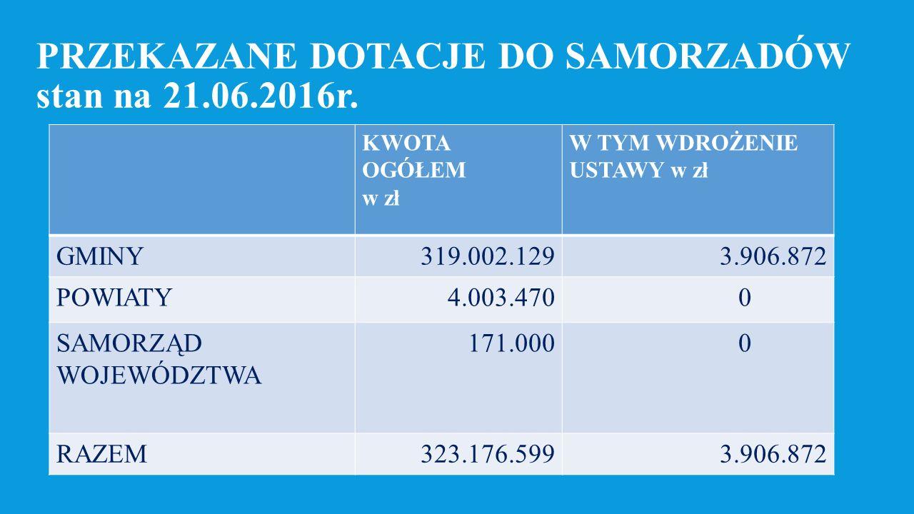 REALIZACJA ZADANIA PRZEZ MARSZAŁKA  Przekazane dotacje 171.000 zł  Liczba spraw 2.722  Liczba wydanych decyzji 156  % wydanych decyzji do złożonych wniosków 5,73 %  Zatrudnienie 8 etatów /6  Wydatkowano 38.441 zł (22 % przekazanych dotacji)