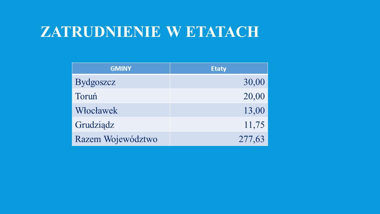 ZATRUDNIENIE W ETATACH GMINYEtaty Bydgoszcz30,00 Toruń20,00 Włocławek13,00 Grudziądz11,75 Razem Województwo277,63