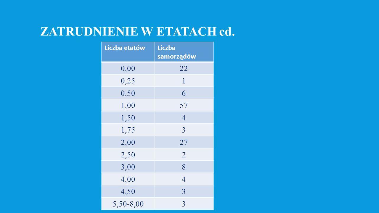 ZŁOŻONE WNIOSKI NA 15.06.2016 WyszczególnienieLiczba wniosków Liczba złożonych w formie papierowej pierwszych wniosków (bez wniosków składanych ponownie w tej samej sprawie, korygujących pierwsze wnioski) 124.982 Liczba wniosków złożonych w formie elektronicznej25.989 Razem 150.971