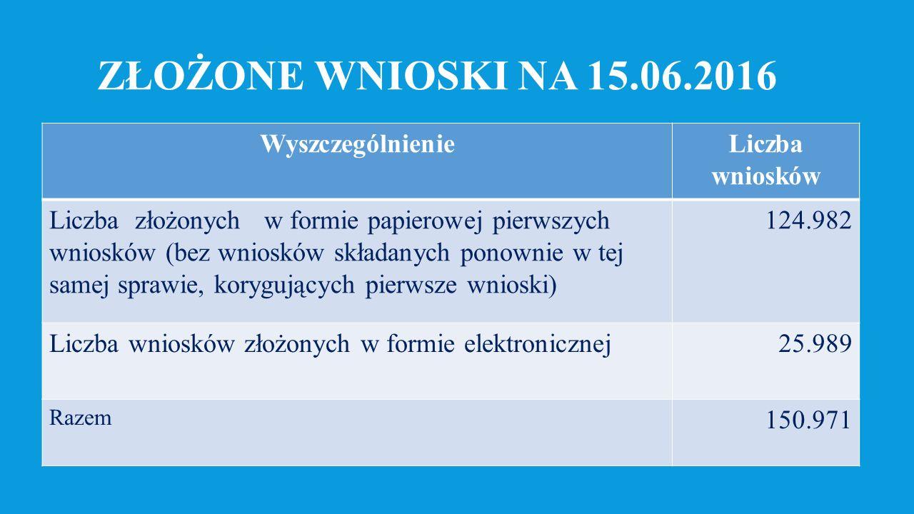 LICZBA WYDANYCH DECYZJI DO ZŁOŻONYCH WNIOSKÓW NA 15.05.2016 r.