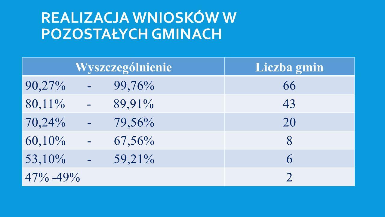 REALIZACJA WNIOSKÓW W POZOSTAŁYCH GMINACH WyszczególnienieLiczba gmin 90,27% - 99,76%66 80,11% - 89,91%43 70,24% - 79,56%20 60,10% - 67,56%8 53,10% - 59,21%6 47% -49%2