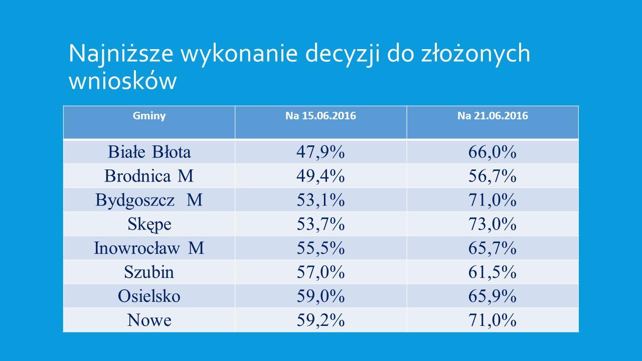 Najniższe wykonanie decyzji w stosunku do Najniższe wykonanie decyzji do złożonych wniosków GminyNa 15.06.2016Na 21.06.2016 Białe Błota47,9%66,0% Brodnica M49,4%56,7% Bydgoszcz M53,1%71,0% Skępe53,7%73,0% Inowrocław M55,5%65,7% Szubin57,0%61,5% Osielsko59,0%65,9% Nowe59,2%71,0%
