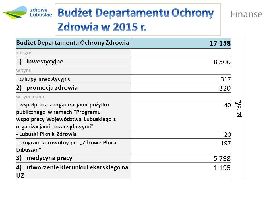 Finanse Budżet Departamentu Ochrony Zdrowia 17 158 tys.
