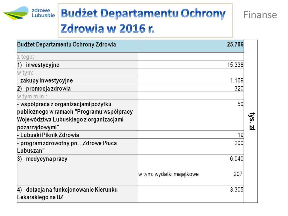 Finanse Budżet Departamentu Ochrony Zdrowia25.706 tys.