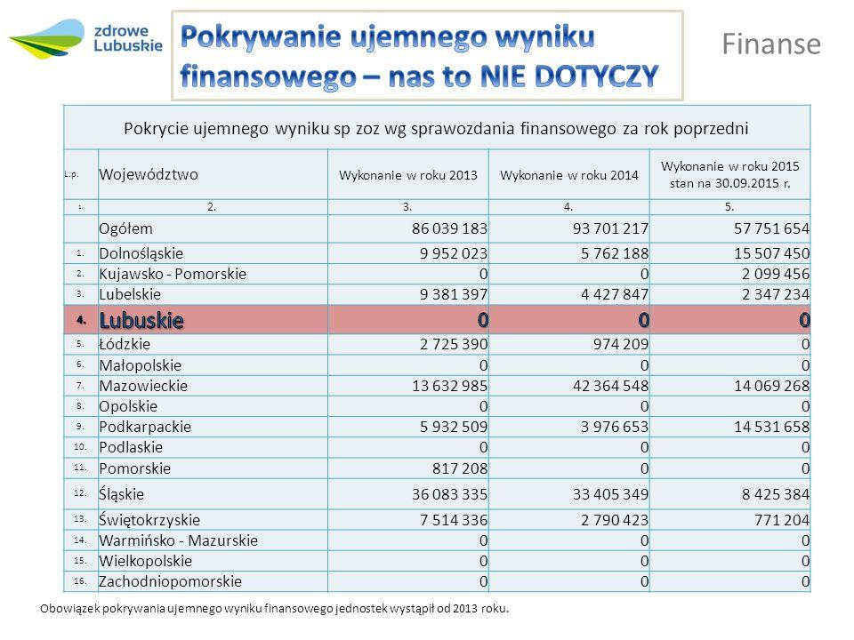 Finanse Obowiązek pokrywania ujemnego wyniku finansowego jednostek wystąpił od 2013 roku.