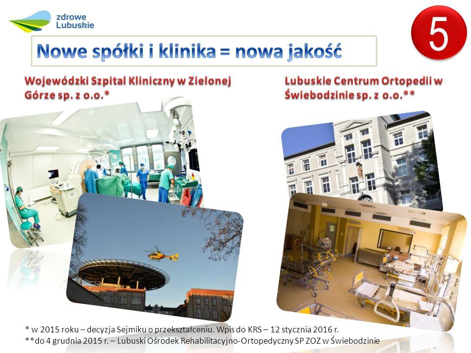 5 5 * w 2015 roku – decyzja Sejmiku o przekształceniu.