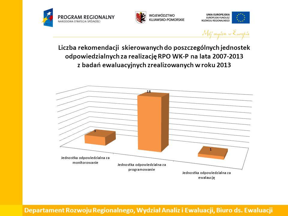 Liczba rekomendacji skierowanych do poszczególnych jednostek odpowiedzialnych za realizację RPO WK-P na lata 2007-2013 z badań ewaluacyjnych zrealizowanych w roku 2013 Departament Rozwoju Regionalnego, Wydział Analiz i Ewaluacji, Biuro ds.