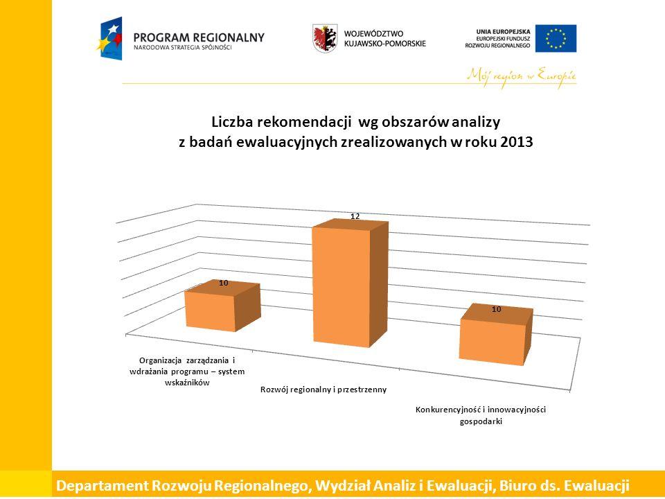 Liczba rekomendacji wg obszarów analizy z badań ewaluacyjnych zrealizowanych w roku 2013 Departament Rozwoju Regionalnego, Wydział Analiz i Ewaluacji, Biuro ds.