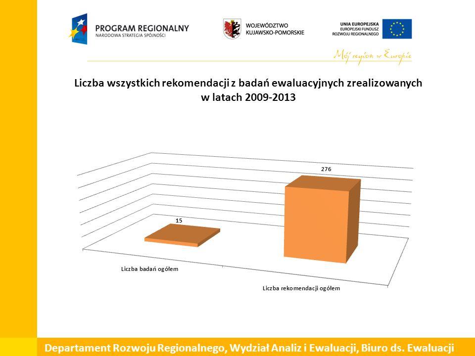 Liczba wszystkich rekomendacji z badań ewaluacyjnych zrealizowanych w latach 2009-2013 Departament Rozwoju Regionalnego, Wydział Analiz i Ewaluacji, Biuro ds.