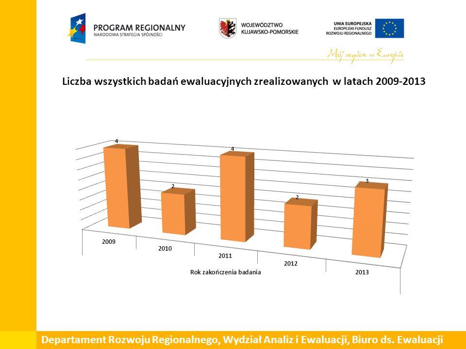 Liczba wszystkich badań ewaluacyjnych zrealizowanych w latach 2009-2013 Departament Rozwoju Regionalnego, Wydział Analiz i Ewaluacji, Biuro ds.