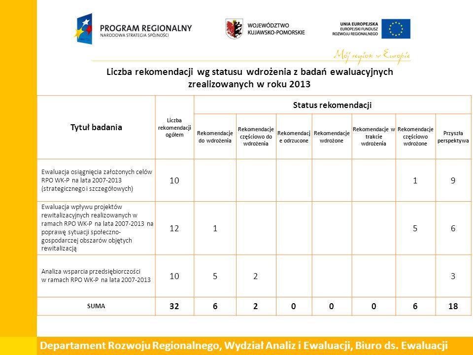 Liczba rekomendacji wg statusu wdrożenia z badań ewaluacyjnych zrealizowanych w roku 2013 Tytuł badania Liczba rekomendacji ogółem Status rekomendacji Rekomendacje do wdrożenia Rekomendacje częściowo do wdrożenia Rekomendacj e odrzucone Rekomendacje wdrożone Rekomendacje w trakcie wdrożenia Rekomendacje częściowo wdrożone Przyszła perspektywa Ewaluacja osiągnięcia założonych celów RPO WK-P na lata 2007-2013 (strategicznego i szczegółowych) 10 19 Ewaluacja wpływu projektów rewitalizacyjnych realizowanych w ramach RPO WK-P na lata 2007-2013 na poprawę sytuacji społeczno- gospodarczej obszarów objętych rewitalizacją 121 56 Analiza wsparcia przedsiębiorczości w ramach RPO WK-P na lata 2007-2013 1052 3 SUMA 3262000618 Departament Rozwoju Regionalnego, Wydział Analiz i Ewaluacji, Biuro ds.