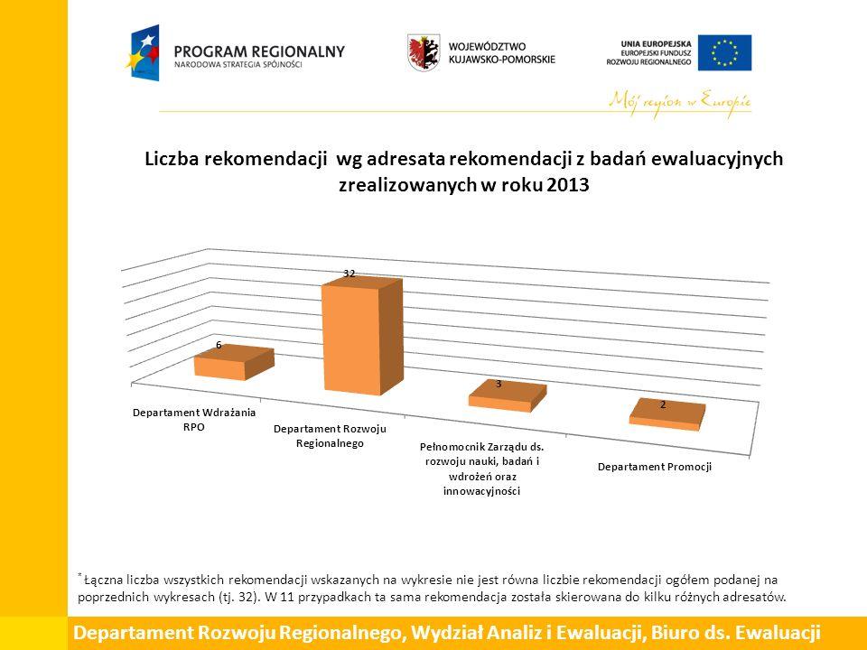 Liczba rekomendacji wg adresata rekomendacji z badań ewaluacyjnych zrealizowanych w roku 2013 * Łączna liczba wszystkich rekomendacji wskazanych na wykresie nie jest równa liczbie rekomendacji ogółem podanej na poprzednich wykresach (tj.