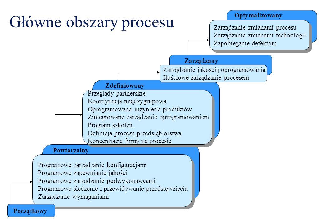 Główne obszary procesu Programowe zarządzanie konfiguracjami Programowe zapewnianie jakości Programowe zarządzanie podwykonawcami Programowe śledzenie i przewidywanie przedsięwzięcia Zarządzanie wymaganiami Programowe zarządzanie konfiguracjami Programowe zapewnianie jakości Programowe zarządzanie podwykonawcami Programowe śledzenie i przewidywanie przedsięwzięcia Zarządzanie wymaganiami Powtarzalny Przeglądy partnerskie Koordynacja międzygrupowa Oprogramowana inżynieria produktów Zintegrowane zarządzanie oprogramowaniem Program szkoleń Definicja procesu przedsiębiorstwa Koncentracja firmy na procesie Przeglądy partnerskie Koordynacja międzygrupowa Oprogramowana inżynieria produktów Zintegrowane zarządzanie oprogramowaniem Program szkoleń Definicja procesu przedsiębiorstwa Koncentracja firmy na procesie Zdefiniowany Zarządzanie zmianami procesu Zarządzanie zmianami technologii Zapobieganie defektom Zarządzanie zmianami procesu Zarządzanie zmianami technologii Zapobieganie defektom Zarządzanie jakością oprogramowania Ilościowe zarządzanie procesem Zarządzany Optymalizowany Początkowy