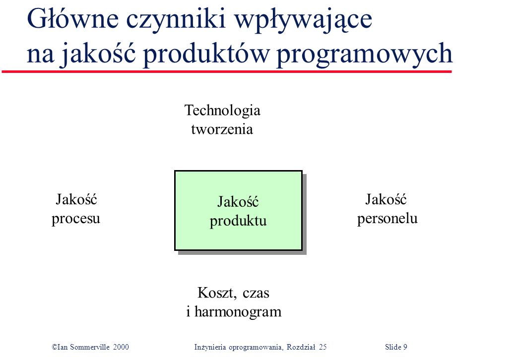 ©Ian Sommerville 2000Inżynieria oprogramowania, Rozdział 25 Slide 9 Główne czynniki wpływające na jakość produktów programowych Jakość produktu Jakość produktu Technologia tworzenia Koszt, czas i harmonogram Jakość procesu Jakość personelu