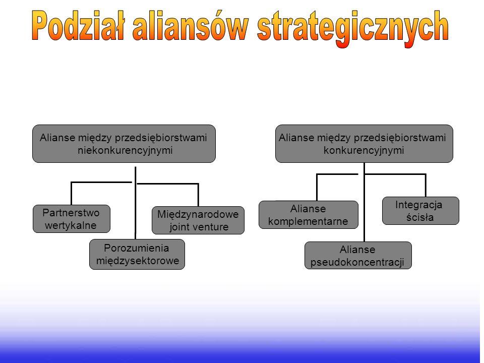 Alianse między przedsiębiorstwami konkurencyjnymi Alianse między przedsiębiorstwami niekonkurencyjnymi Alianse komplementarne Alianse pseudokoncentracji Integracja ścisła Partnerstwo wertykalne Porozumienia międzysektorowe Międzynarodowe joint venture