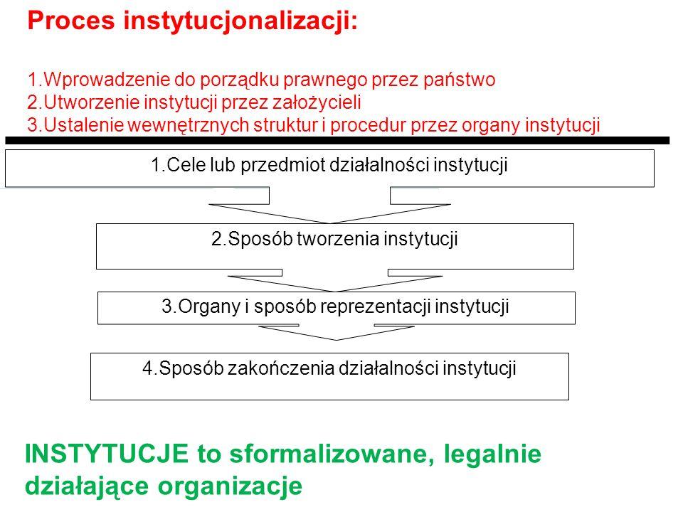 1.Cele lub przedmiot działalności instytucji 2.Sposób tworzenia instytucji 3.Organy i sposób reprezentacji instytucji 4.Sposób zakończenia działalnośc