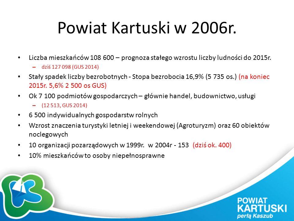 Powiat Kartuski w 2006r. Liczba mieszkańców 108 600 – prognoza stałego wzrostu liczby ludności do 2015r. – dziś 127 098 (GUS 2014) Stały spadek liczby