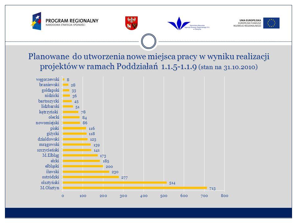 Planowane do utworzenia nowe miejsca pracy w wyniku realizacji projektów w ramach Poddziałań 1.1.5-1.1.9 (stan na 31.10.2010)