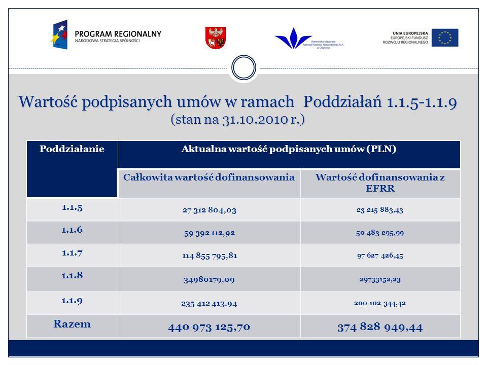 PoddziałanieAktualna wartość podpisanych umów (PLN) Całkowita wartość dofinansowaniaWartość dofinansowania z EFRR 1.1.5 27 312 804,03 23 215 883,43 1.