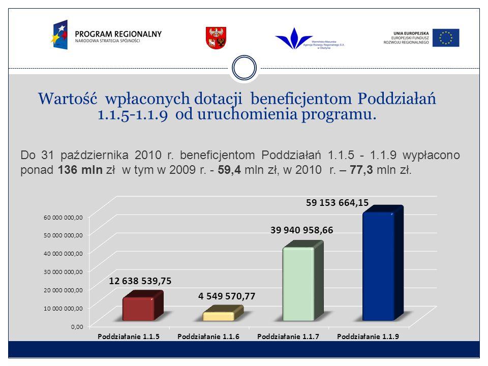 Wartość wpłaconych dotacji beneficjentom Poddziałań 1.1.5-1.1.9 od uruchomienia programu. Do 31 października 2010 r. beneficjentom Poddziałań 1.1.5 -
