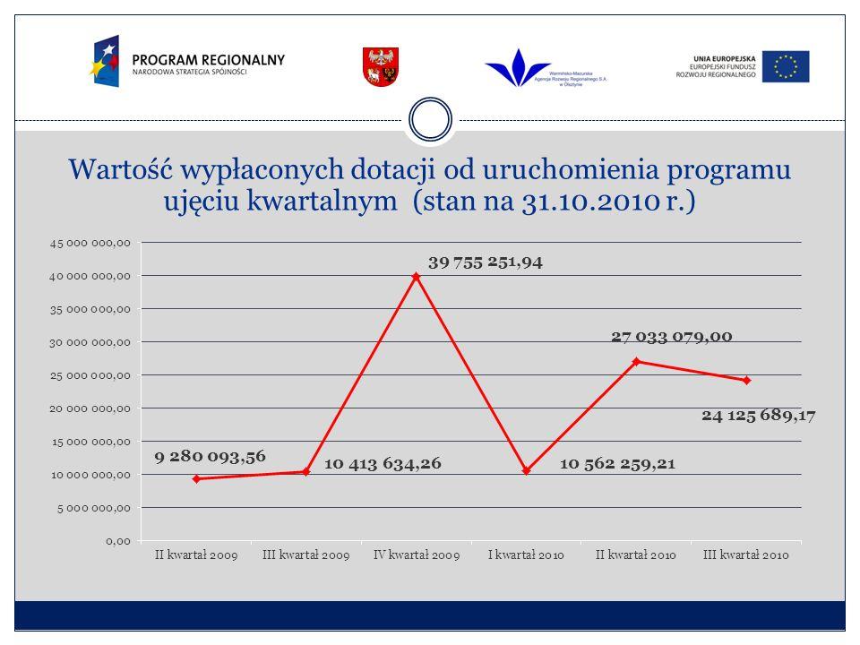 Wartość wypłaconych dotacji od uruchomienia programu ujęciu kwartalnym (stan na 31.10.2010 r.)