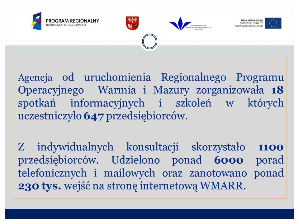 Agencja od uruchomienia Regionalnego Programu Operacyjnego Warmia i Mazury zorganizowała 18 spotkań informacyjnych i szkoleń w których uczestniczyło 647 przedsiębiorców.