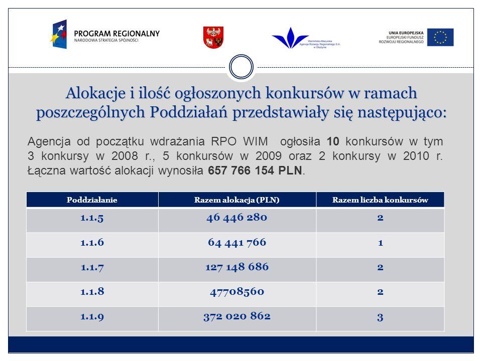 Alokacje i ilość ogłoszonych konkursów w ramach poszczególnych Poddziałań przedstawiały się następująco: PoddziałanieRazem alokacja (PLN)Razem liczba