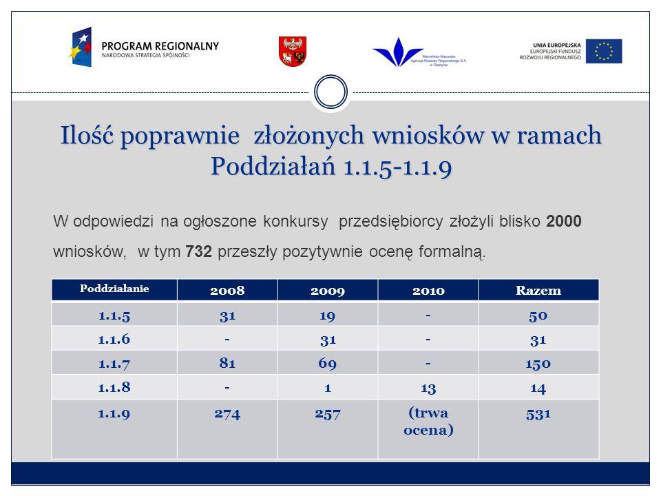 Branżowy rozkład przedsiębiorstw w podpisanych umowach Poddziałania 1.1.5-1.1.9 RPO WiM (w procentach)