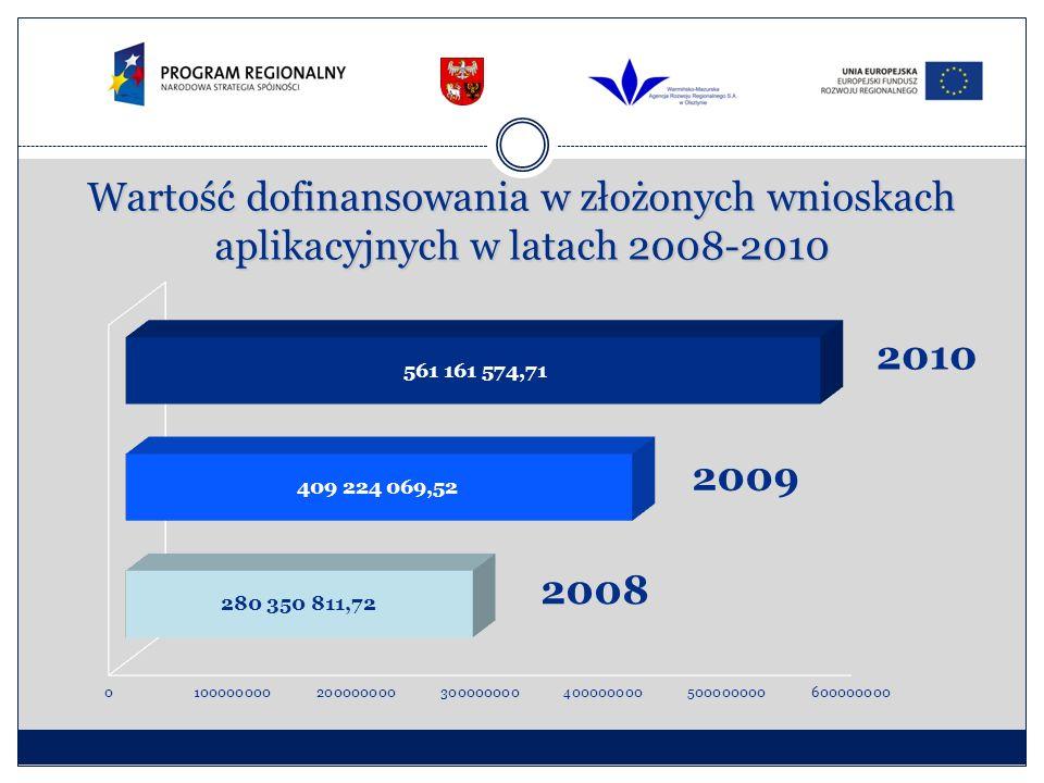 Wartość dofinansowania w złożonych wnioskach aplikacyjnych w latach 2008-2010