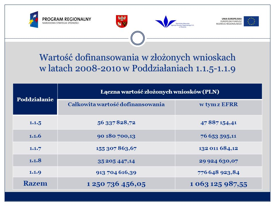 Wartość dofinansowania w złożonych wnioskach w latach 2008-2010 w Poddziałaniach 1.1.5-1.1.9 Poddziałanie Łączna wartość złożonych wniosków (PLN) Całkowita wartość dofinansowaniaw tym z EFRR 1.1.556 337 828,7247 887 154,41 1.1.690 180 700,1376 653 595,11 1.1.7155 307 863,67132 011 684,12 1.1.8 35 205 447,1429 924 630,07 1.1.9 913 704 616,39776 648 923,84 Razem 1 250 736 456,051 063 125 987,55
