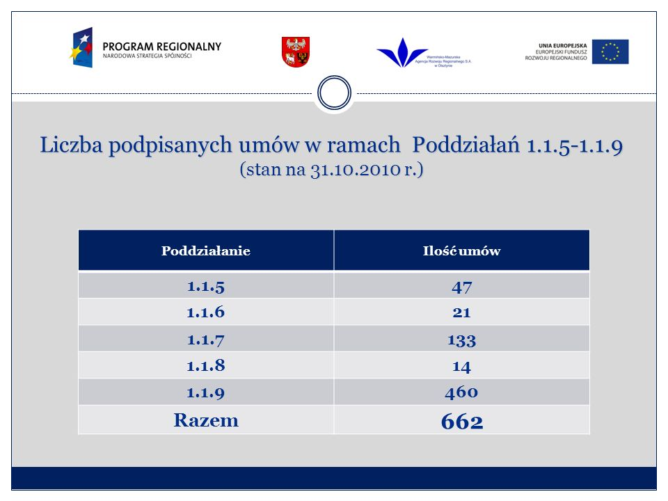 Liczba podpisanych umów w ramach Poddziałań 1.1.5-1.1.9 (stan na 31.10.2010 r.) PoddziałanieIlość umów 1.1.547 1.1.621 1.1.7133 1.1.814 1.1.9460 Razem