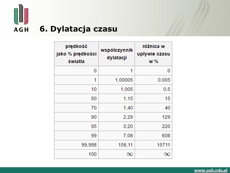 6. Dylatacja czasu www.agh.edu.pl