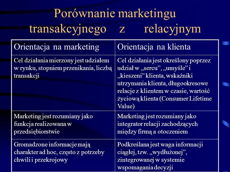 Porównanie marketingu transakcyjnego z relacyjnym Orientacja na marketingOrientacja na klienta Cel działania mierzony jest udziałem w rynku, stopniem