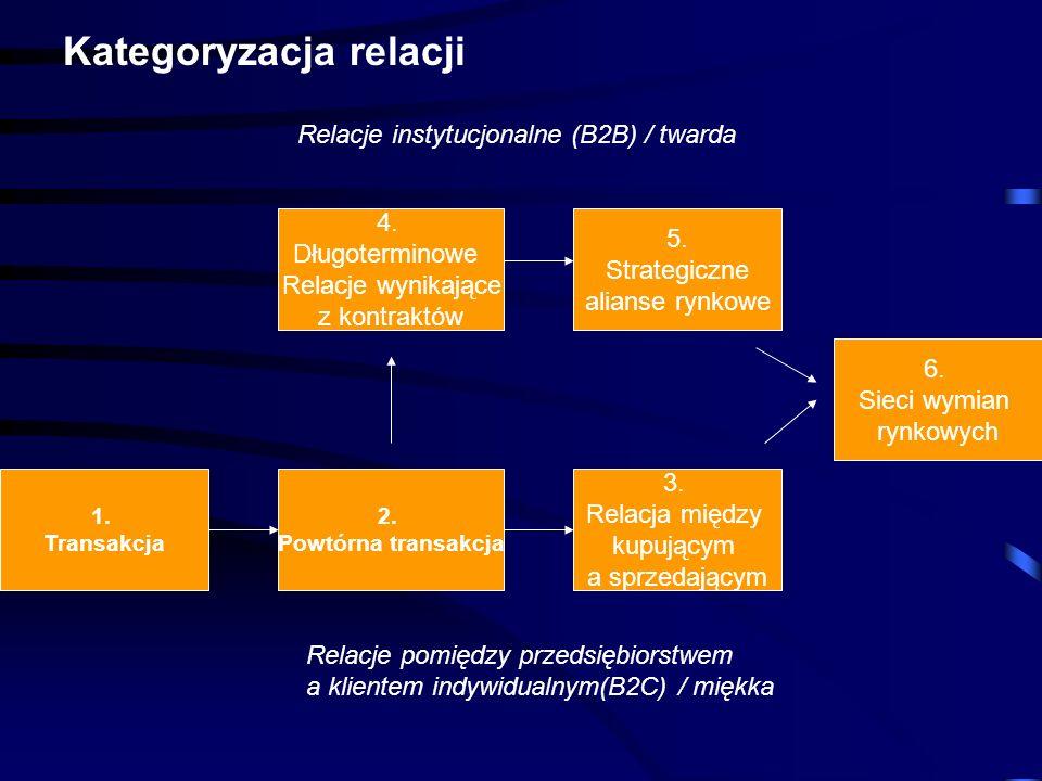 4. Długoterminowe Relacje wynikające z kontraktów 5. Strategiczne alianse rynkowe 6. Sieci wymian rynkowych 2. Powtórna transakcja 3. Relacja między k