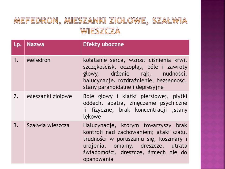 Lp.NazwaEfekty uboczne 1.Mefedronkołatanie serca, wzrost ciśnienia krwi, szczękościsk, oczopląs, bóle i zawroty głowy, drżenie rąk, nudności, halucynacje, rozdrażnienie, bezsenność, stany paranoidalne i depresyjne 2.Mieszanki ziołoweBóle głowy i klatki piersiowej, płytki oddech, apatia, zmęczenie psychiczne i fizyczne, brak koncentracji,stany lękowe 3.Szałwia wieszczaHalucynacje, którym towarzyszy brak kontroli nad zachowaniem; ataki szału, trudności w poruszaniu się, koszmary i urojenia, omamy, dreszcze, utrata świadomości, dreszcze, śmiech nie do opanowania