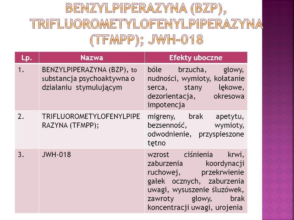 Lp.NazwaEfekty uboczne 1.BENZYLPIPERAZYNA (BZP), to s ubstancja psychoaktywna o działaniu stymulującym bóle brzucha, głowy, nudności, wymioty, kołatanie serca, stany lękowe, dezorientacja, okresowa impotencja 2.TRIFLUOROMETYLOFENYLPIPE RAZYNA (TFMPP); migreny, brak apetytu, bezsenność, wymioty, odwodnienie, przyspieszone tętno 3.JWH-018wzrost ciśnienia krwi, zaburzenia koordynacji ruchowej, przekrwienie gałek ocznych, zaburzenia uwagi, wysuszenie śluzówek, zawroty głowy, brak koncentracji uwagi, urojenia