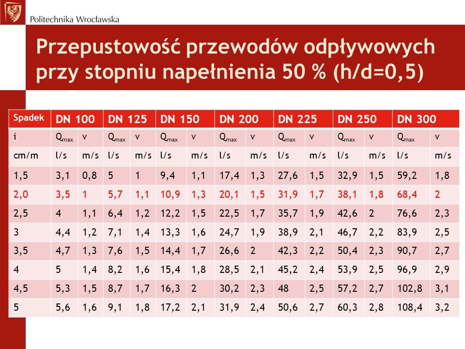 Przepustowość przewodów odpływowych przy stopniu napełnienia 50 % (h/d=0,5) Spadek DN 100DN 125DN 150DN 200DN 225DN 250DN 300 iQ max v v v v v v v cm/