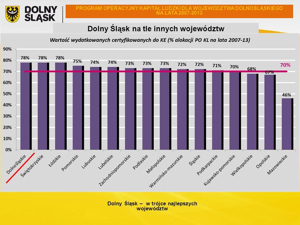 PROGRAM OPERACYJNY KAPITAŁ LUDZKI DLA WOJEWÓDZTWA DOLNOŚLĄSKIEGO NA LATA 2007-2013 Dolny Śląsk na tle innych województw Dolny Śląsk – w trójce najleps