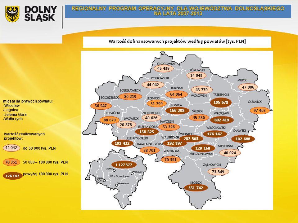 miasta na prawach powiatu: -Wrocław -Legnica -Jelenia Góra -Wałbrzych do 50 000 tys. PLN 50 000 – 100 000 tys. PLN powyżej 100 000 tys. PLN wartość re