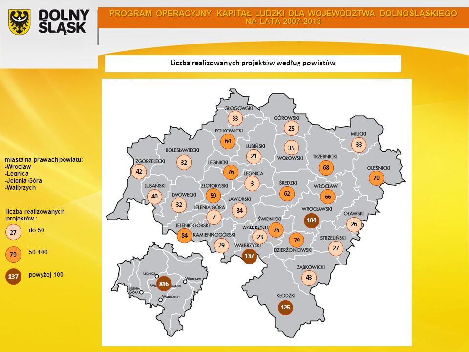 Liczba realizowanych projekt ó w według powiat ó w miasta na prawach powiatu: -Wrocław -Legnica -Jelenia Góra -Wałbrzych do 50 PROGRAM OPERACYJNY KAPITAŁ LUDZKI DLA WOJEWÓDZTWA DOLNOŚLĄSKIEGO NA LATA 2007-2013 27 79 137 50-100 powyżej 100 liczba realizowanych projektów :