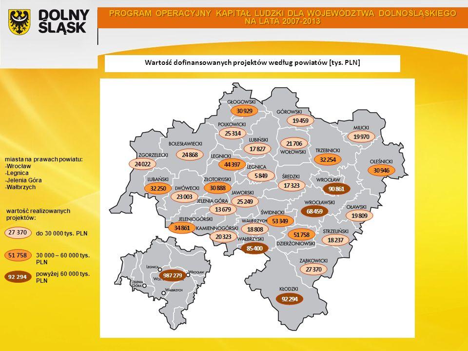 miasta na prawach powiatu: -Wrocław -Legnica -Jelenia Góra -Wałbrzych do 30 000 tys. PLN PROGRAM OPERACYJNY KAPITAŁ LUDZKI DLA WOJEWÓDZTWA DOLNOŚLĄSKI
