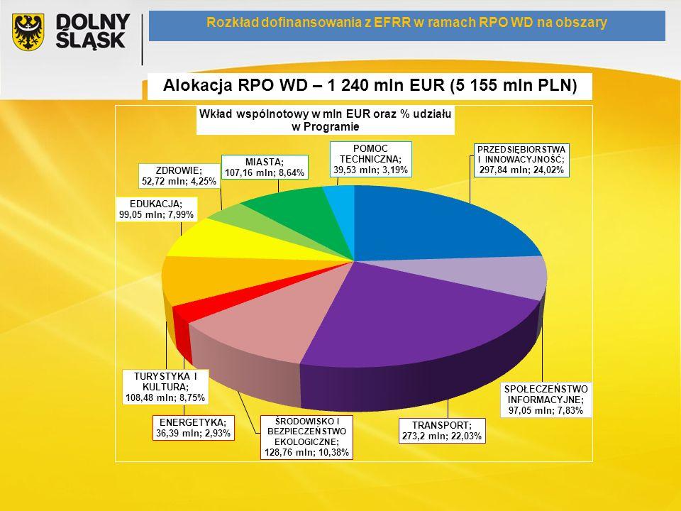 Alokacja RPO WD – 1 240 mln EUR (5 155 mln PLN) Rozkład dofinansowania z EFRR w ramach RPO WD na obszary