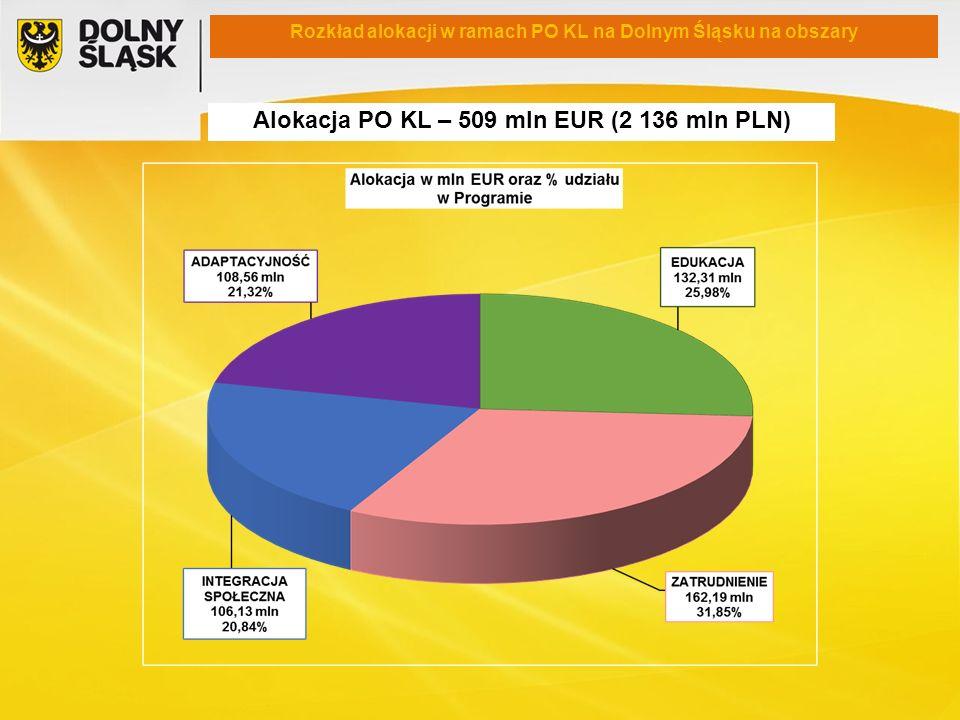 Rozkład alokacji w ramach PO KL na Dolnym Śląsku na obszary Alokacja PO KL – 509 mln EUR (2 136 mln PLN)